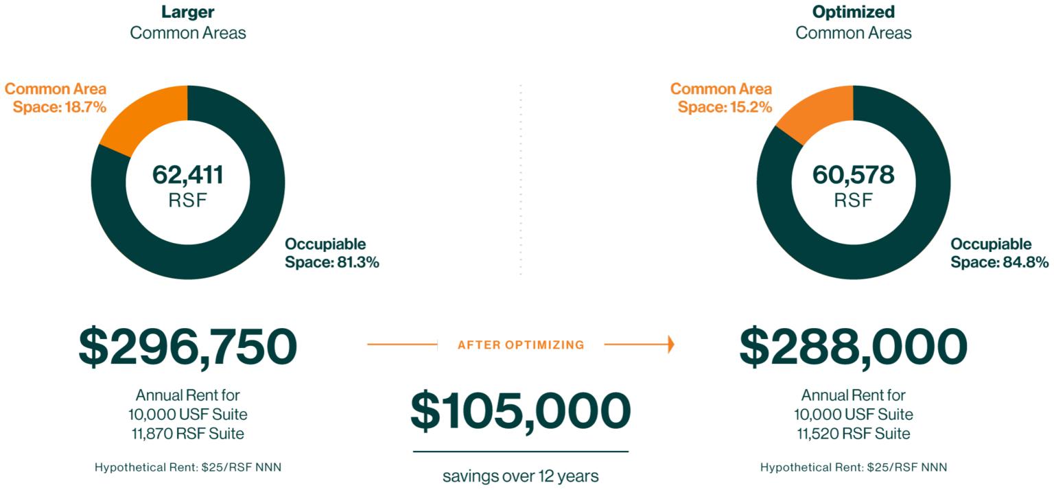$105,000 savings over 12 years