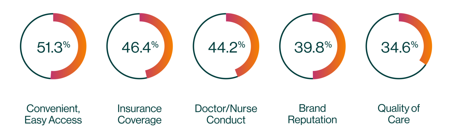 Convenient, easy access: 51.3% Insurance coverage: 46.4% Doctor/nurse conduct: 44.2% Brand reputation: 39.8% Quality of care: 34.6%