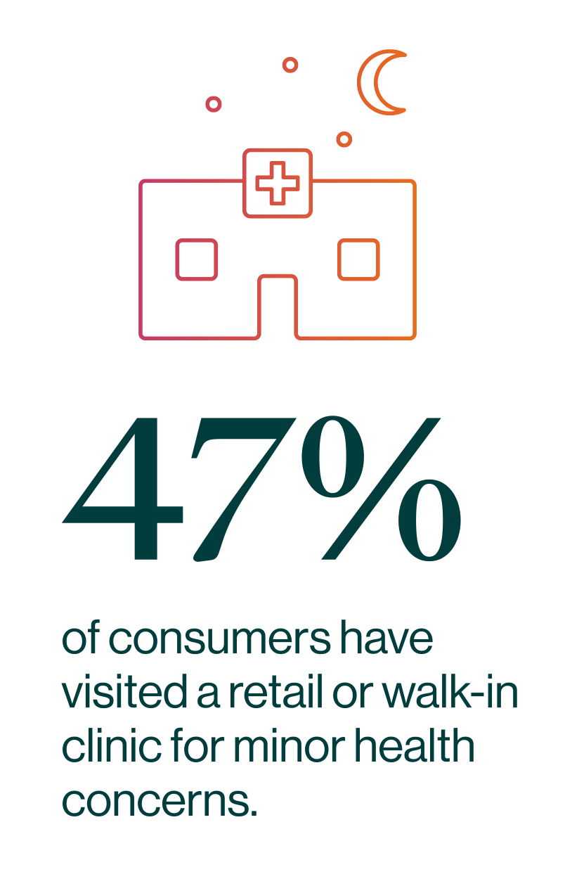 47% of consumers have visited a retail or walk-in clinic for minor health concerns