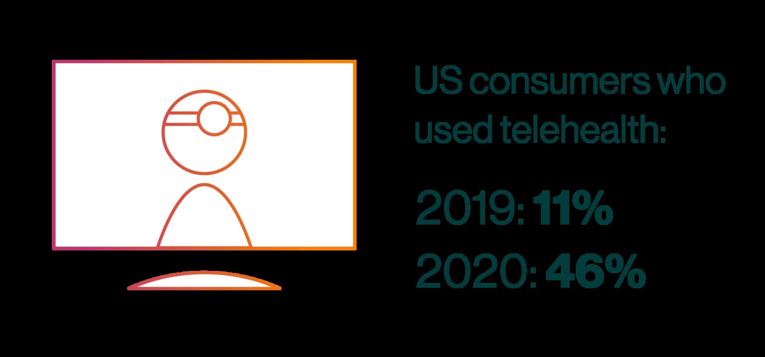 US consumers who used telehealth: 2019: 11% 2020: 46%
