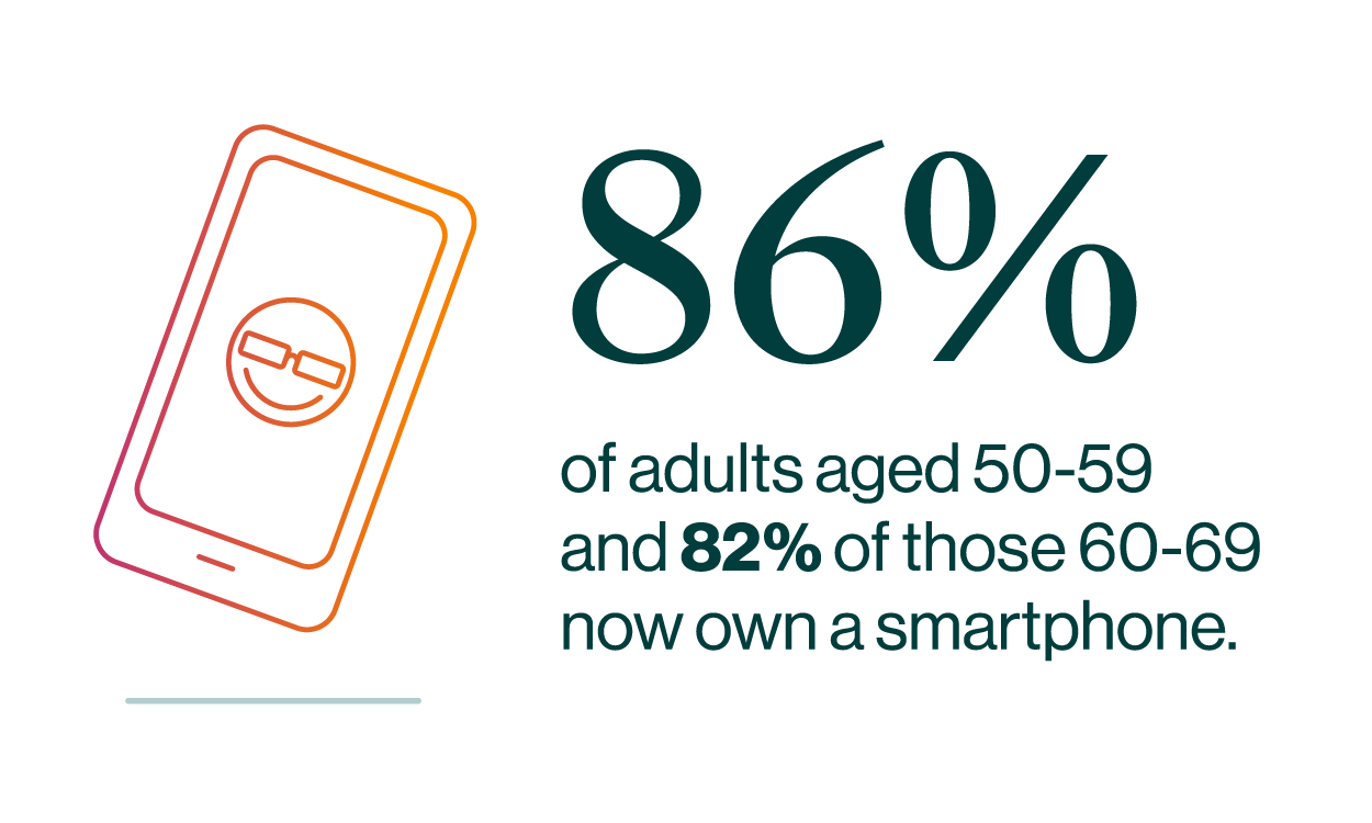 86% of adults aged 50–59 and 82% of those 60–69 now own a smartphone.